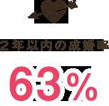 2年以内の成婚率63%