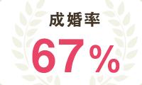 成婚率63%